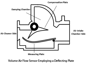 Clemson Vehicular Electronics Laboratory: Air Flow Sensors
