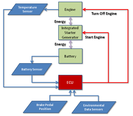 diagram simple generator mitsubishi eclipse wiring clemson vehicular electronics laboratory: automatic start/stop systems