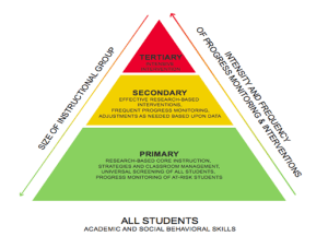 Levels of Interventions (CEC's RTI Blog )
