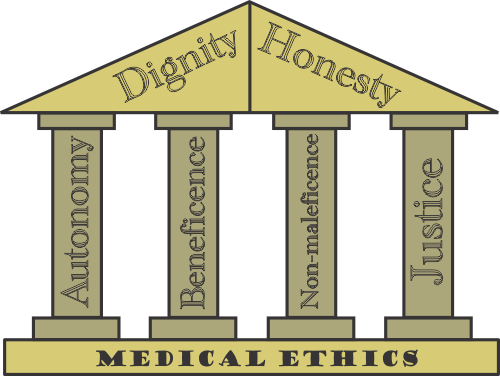 principles of biomedical ethics This paper examines the roles of culture in the principles of biomedical ethics  drawing on examples from african, navajo and western cultures, the paper.