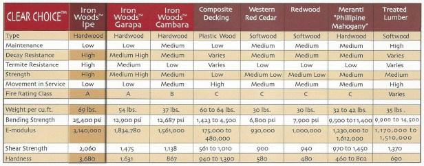 Comparison Chart of Hardwood Decking, Composite and Cedar Decking