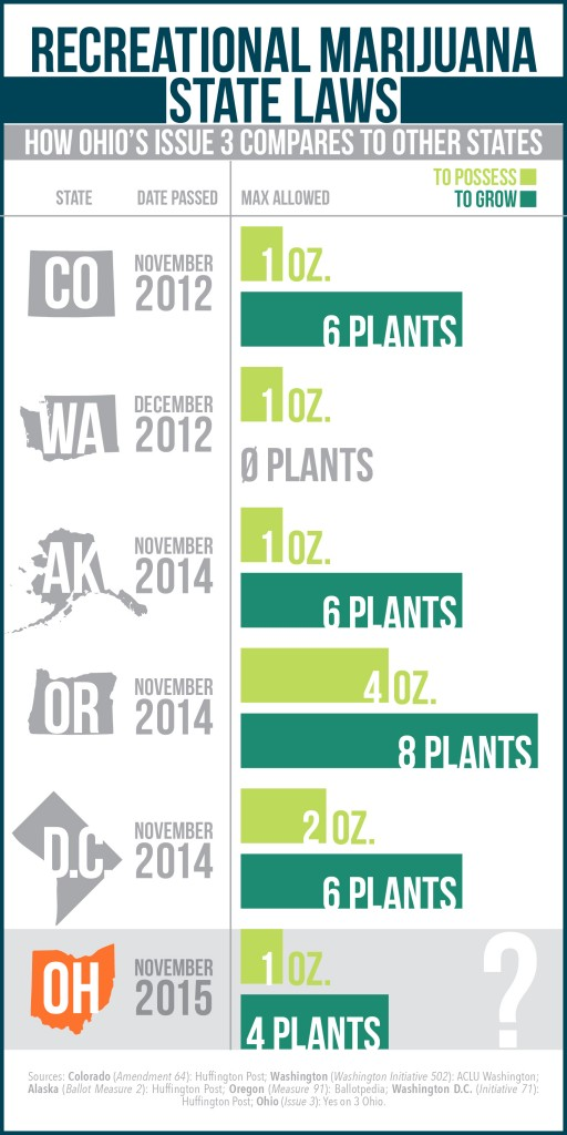 Legalization of Marijuana Infographic
