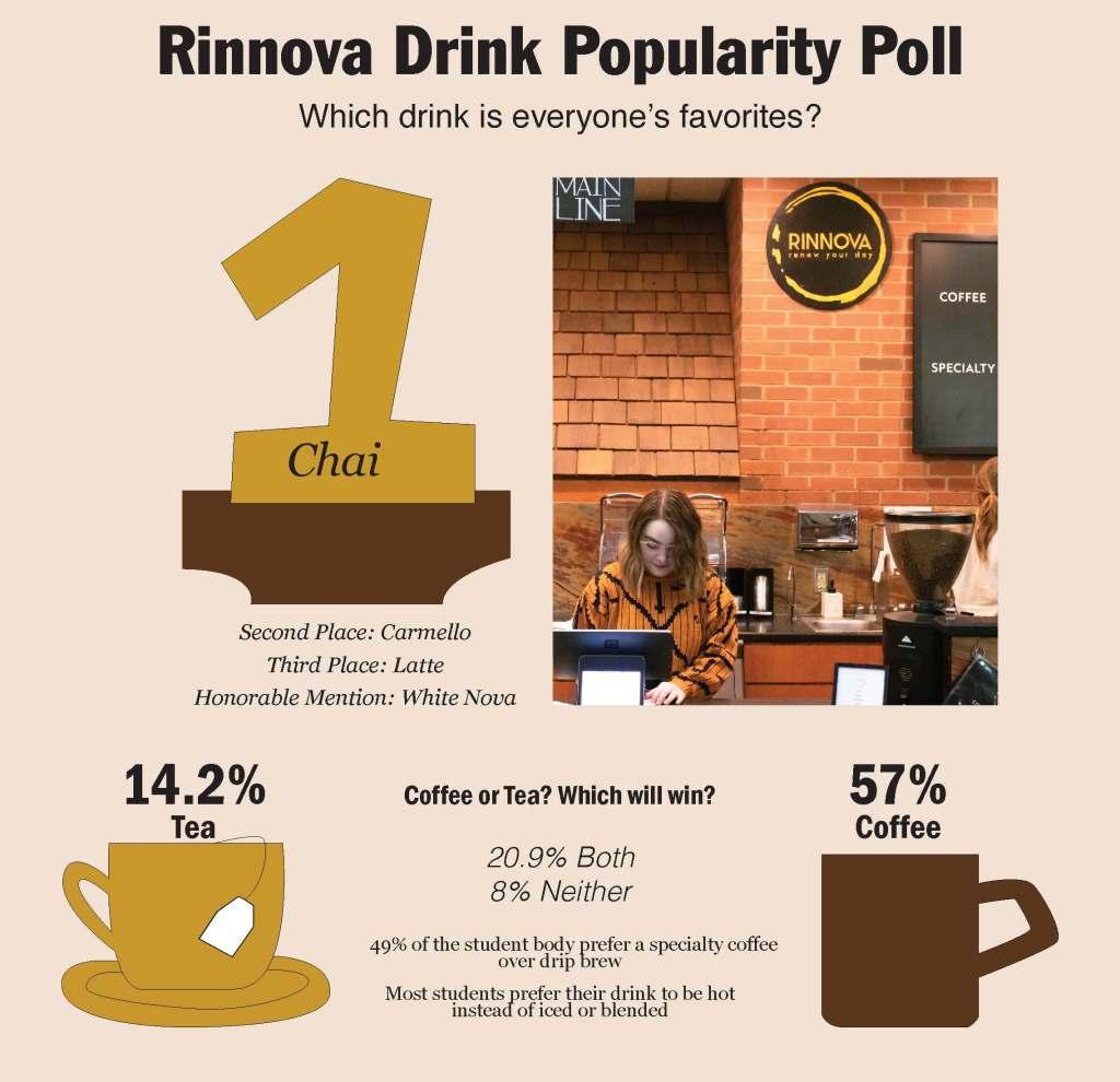 Rinnova Drink Popularity Poll