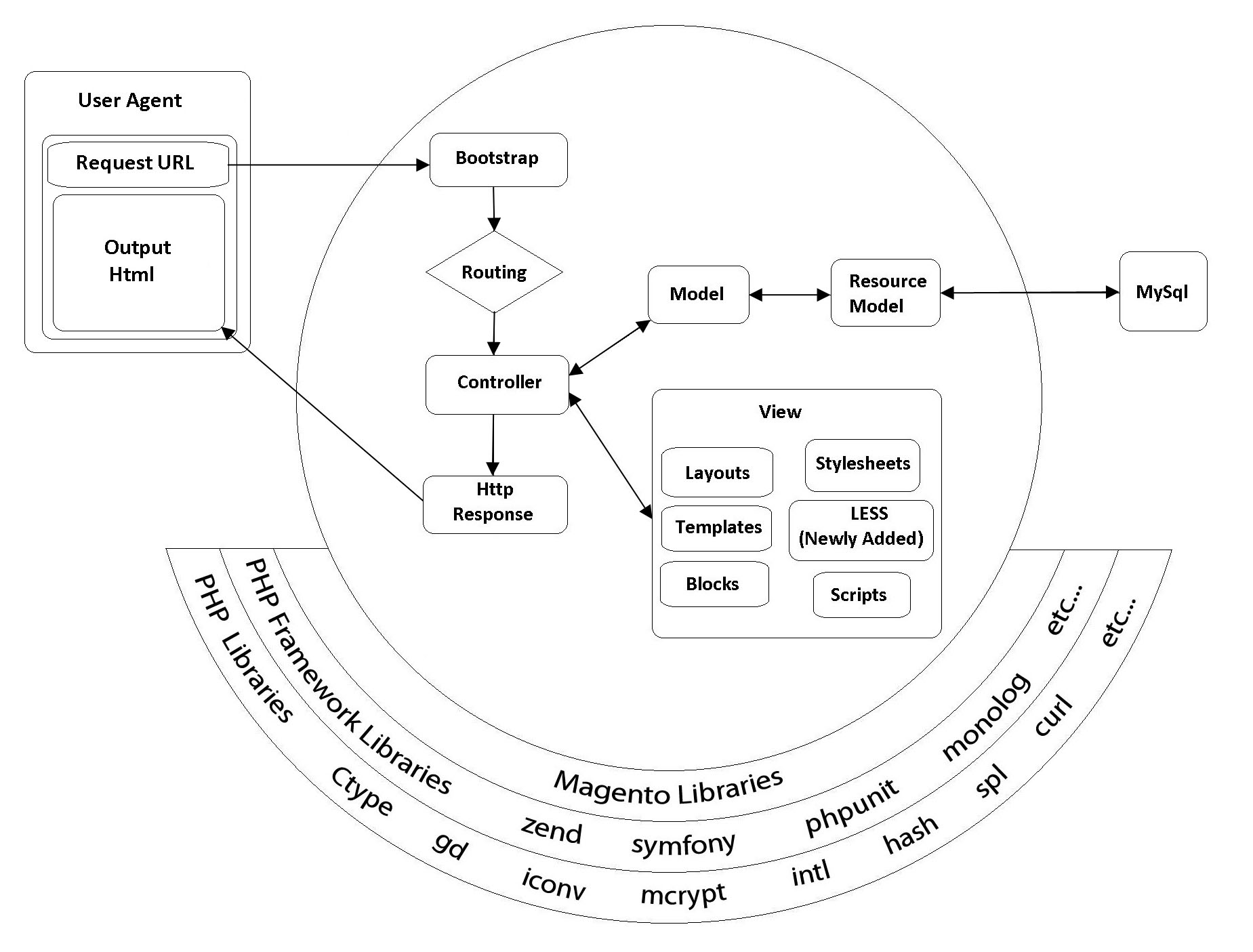 Magento 2 0 Architecture