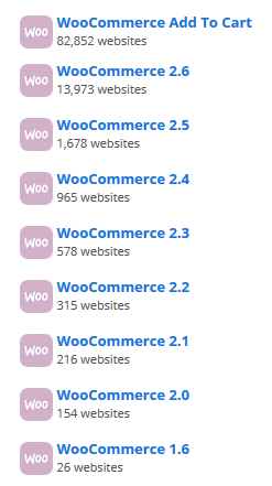 No of Websites built on different Woocommerce platforms: