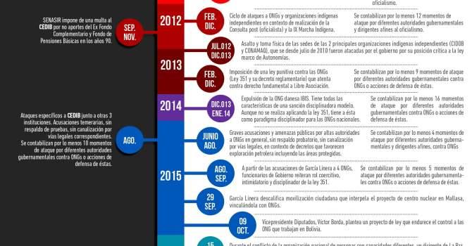 Cronología ataques a organizaciones Defensoras de Derechos en Bolivia
