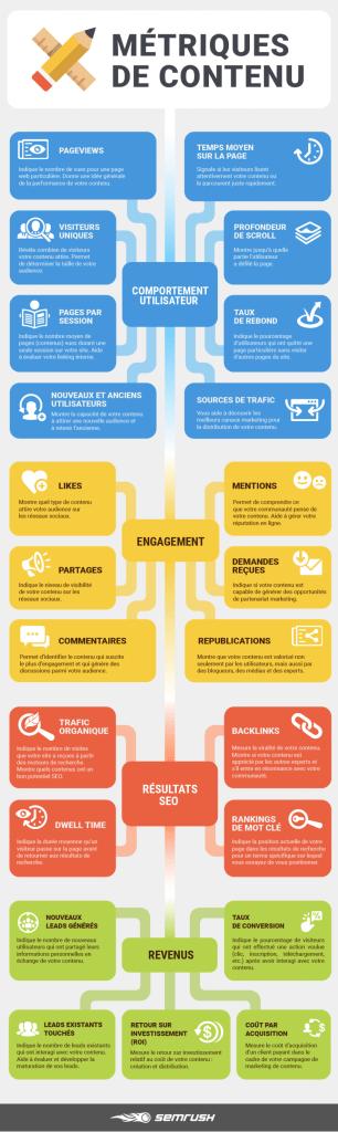 INFOGRAPHIE content-metrics