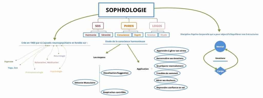 comprendre la sophrologie