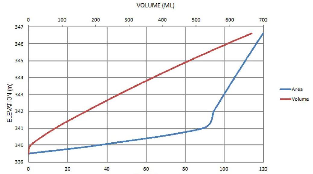 Alternative Stage Storage Technique – Civil 3D Tables | Cee