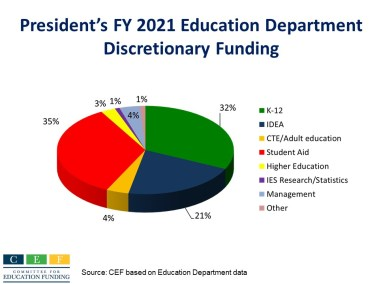 President's FY 2021 Education Funding pie chart