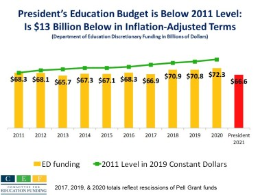 President's FY 2021 education budget is below FY 2011 level