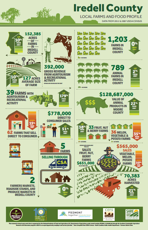 New Agricultural Infographics Provide Powerful Tool For