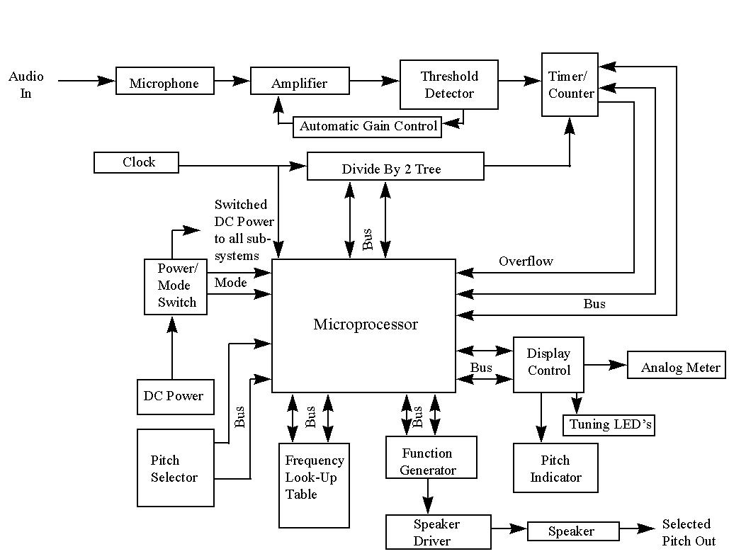hight resolution of block diagram of a system