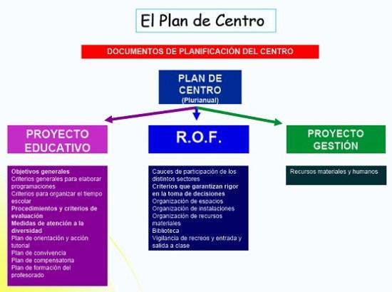 Plancentro