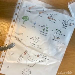 Recette illustrée pour enfants