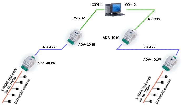 RS422 to 1-WIRE Converter