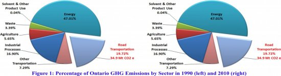 Figure20120Percentage20of20Ontario20GHG20emissions-550x150