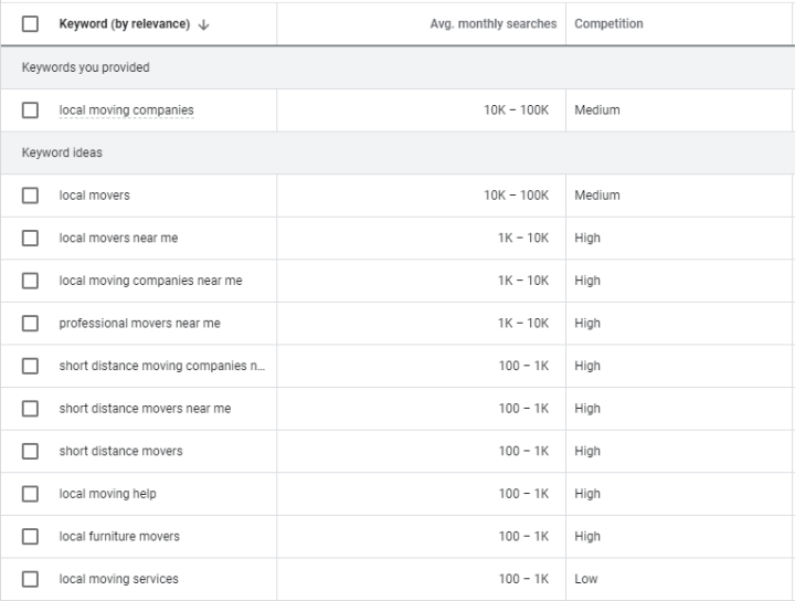 """Results in Google Ads Keyword Planner for """"local moving companies"""" and the average monthly searches."""