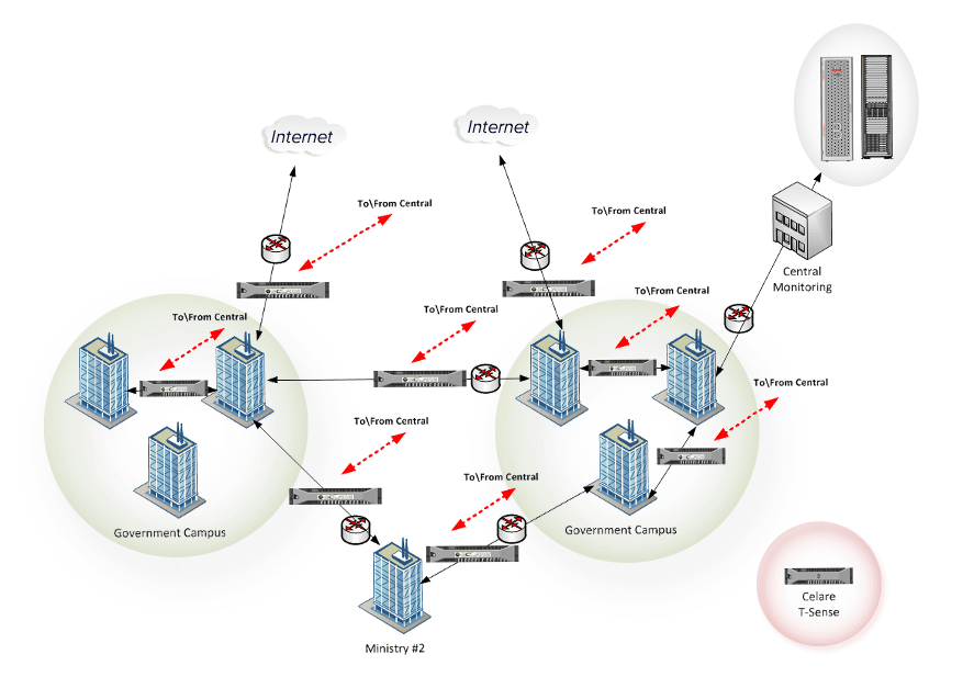 Government distributed networks