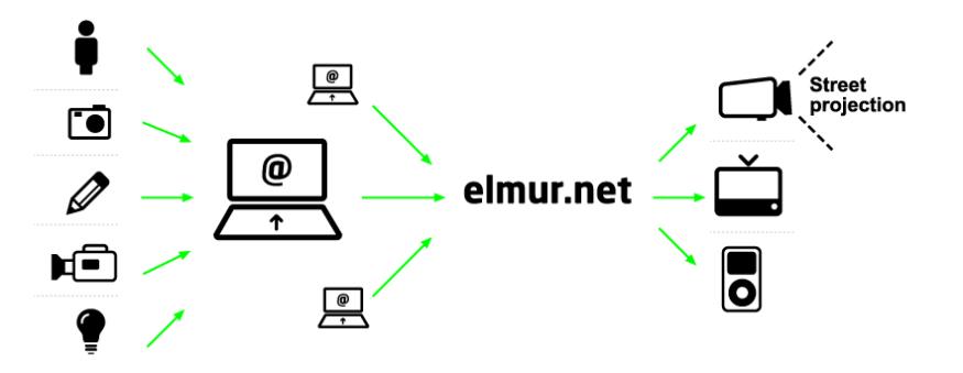 elmur.net
