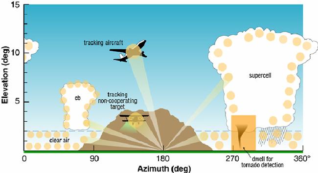 Phased array radar graphic