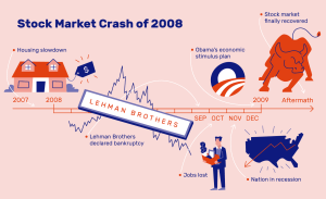 Crash in stock market