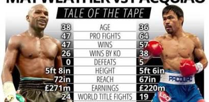 Floyd Mayweather Vs Manny Pacquiao Fight 2015 Final Results, Official Scorecard