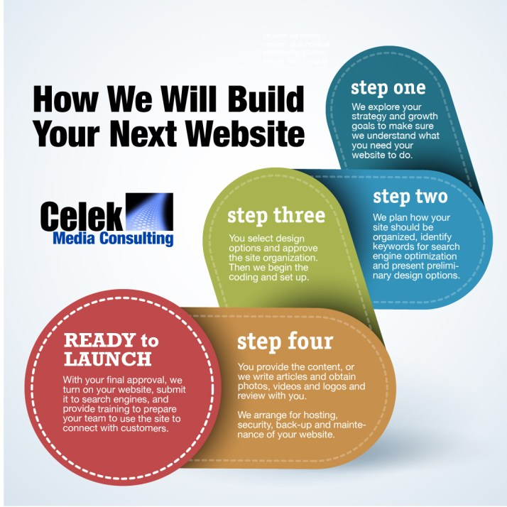 ebsite Design Flow infographic Celek Media Consulting