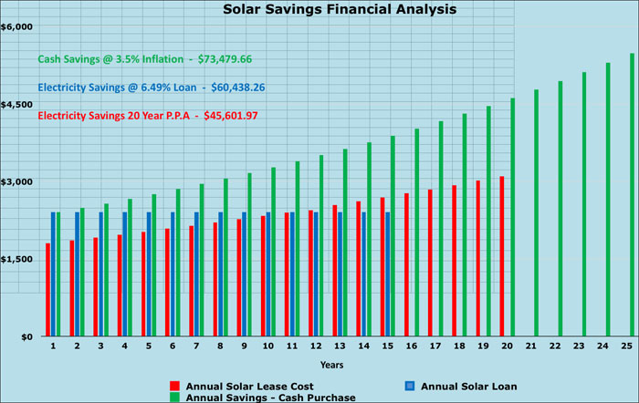 Solar Financial Analysis