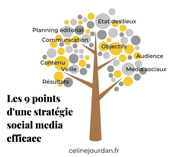 9 points stratégie social media