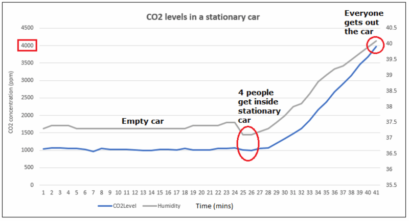 Gas Sensing Solutions investigates levels of CO2 on car