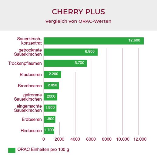 蒙莫朗西酸櫻桃和其他水果的ORAC值比較
