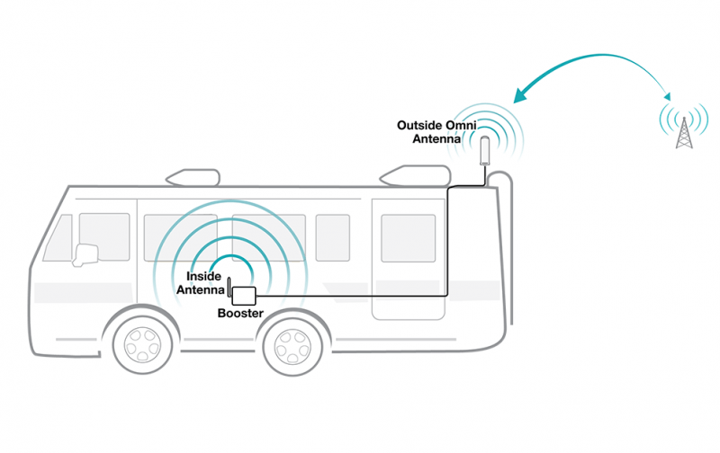 About RV Cell Phone Signal Boosters. Got questions