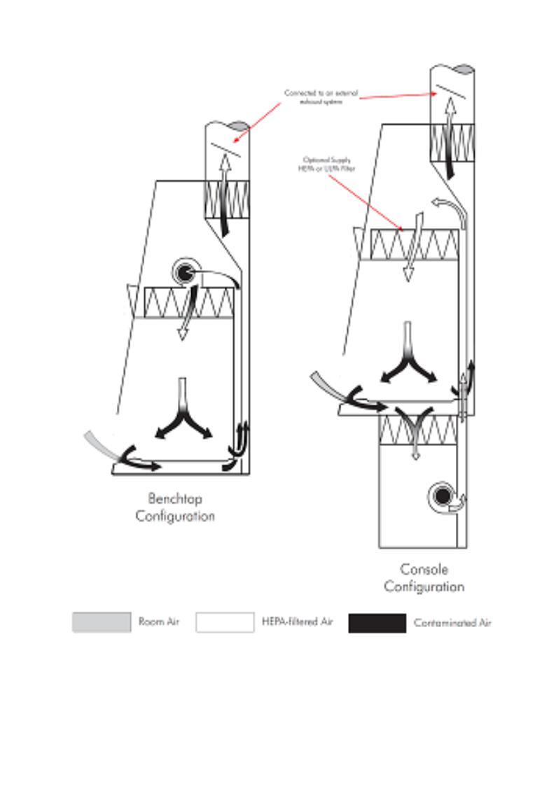 laminar flow hood diagram