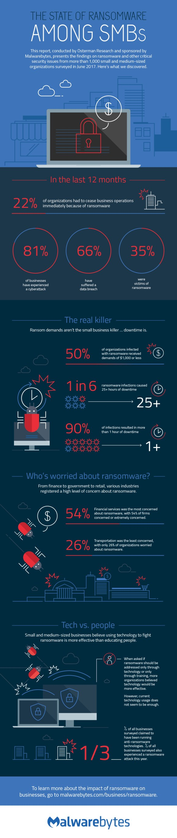 infographic ransomware small businesses