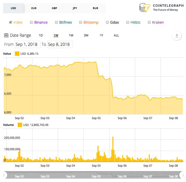 Weekly Bitcoin price chart