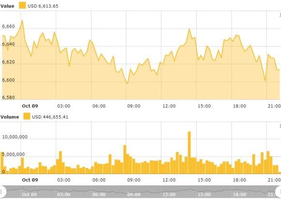 Bitcoin 24-hours price chart. Source: Cointelegraph Bitcoin Price Index