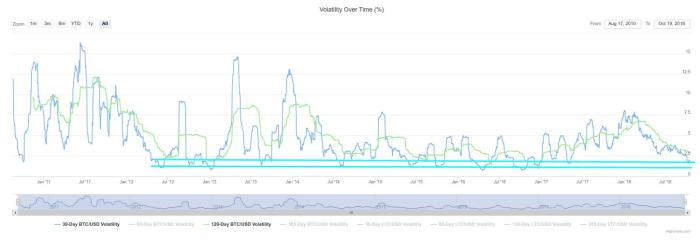BTC/USD volatility