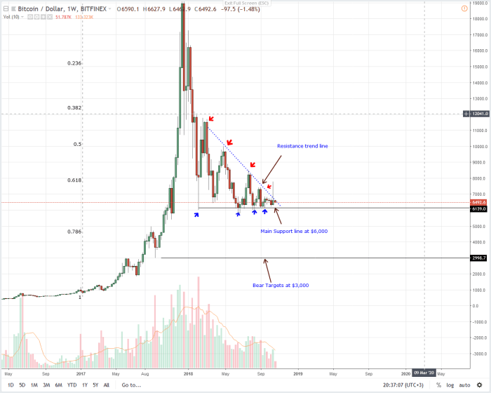 BTC/USD Bitcoin Price Analysis
