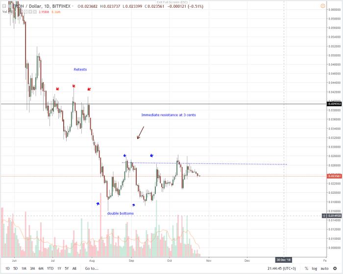 TRX/USD Tron Price Analysis