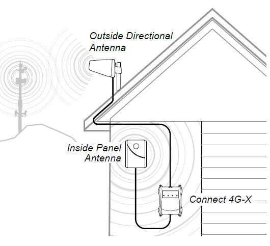 diagram of ceiling mount antenna installation