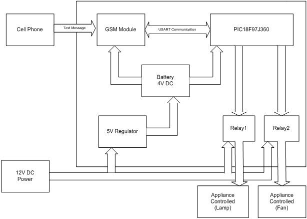 Electrical Block Diagram What Is Block Diagram Wiring Diagrams