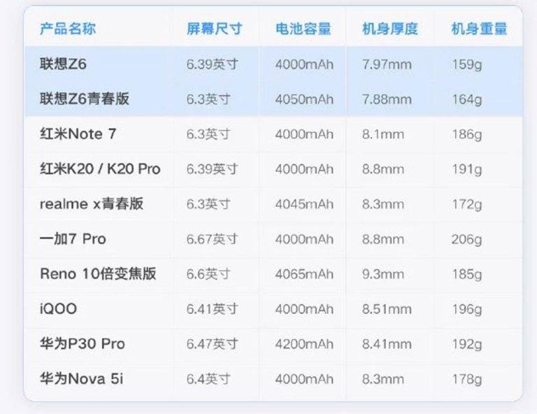 Sforum - Trang thông tin công nghệ mới nhất thong-tin-Lenovo-Z6-1 Lenovo Z6 sẽ là smartphone có pin 4,000 mAh nhẹ nhất thế giới