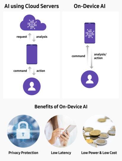 Sforum - Trang thông tin công nghệ mới nhất Samsung-On-Device-AI_2-411x540 Samsung phát triển công nghệ NPU trên thiết bị mới cho AI nhanh hơn, thông minh hơn
