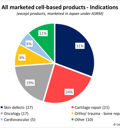 marketed products indications [ 1060 x 867 Pixel ]