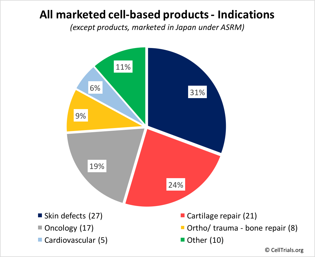 hight resolution of marketed products indications