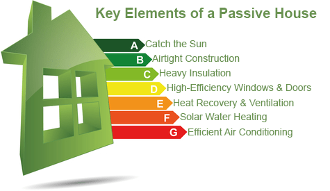 What Is Passive House Design Greenest Insulation Blog