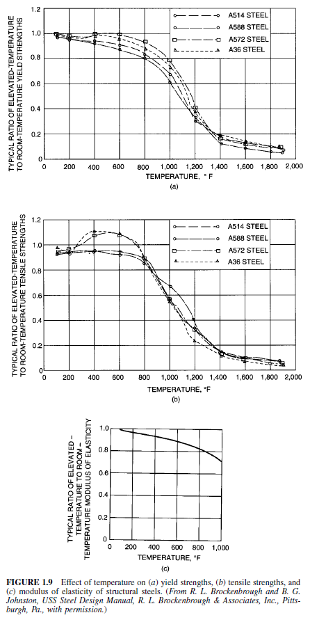Effect of Elevated Temperatures on Tensile Properties