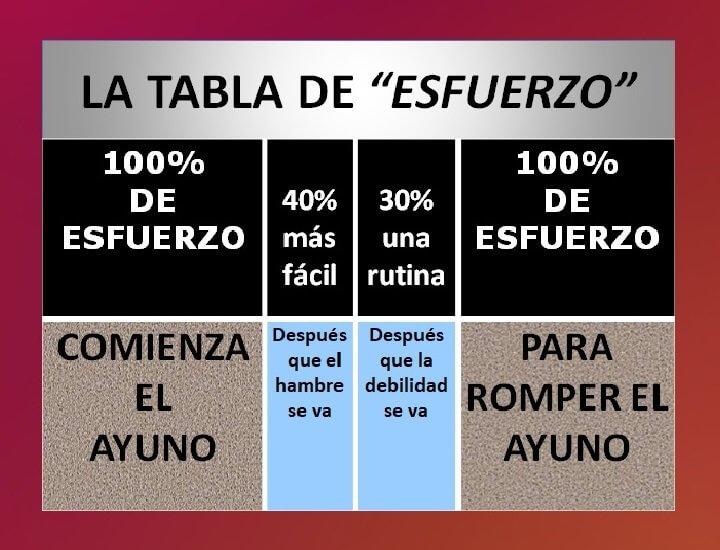 Es una tabla que describe el esfuerzo en el ayuno