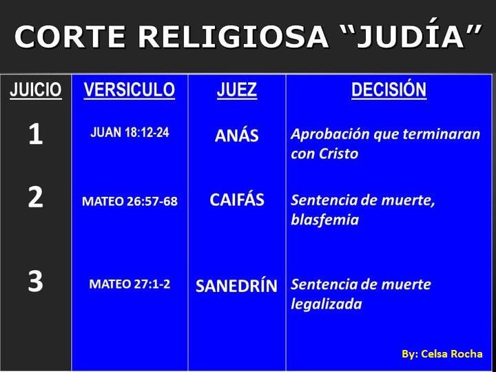 Es un cartel que dice acerca de los tres cortes religiosas que le hicieron a Jesus